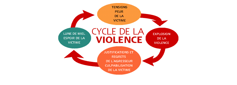 cycles_violence_conjugale_img3